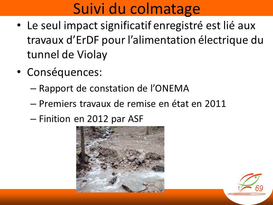 Le seul impact significatif enregistré est lié aux travaux dErDF pour lalimentation électrique du tunnel de Violay Conséquences: – Rapport de constation de lONEMA – Premiers travaux de remise en état en 2011 – Finition en 2012 par ASF Suivi du colmatage