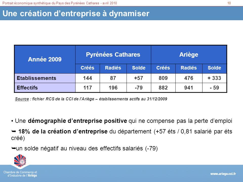 10Portrait économique synthétique du Pays des Pyrénées Cathares - avril 2010 Une création dentreprise à dynamiser Année 2009 Pyrénées CatharesAriège C