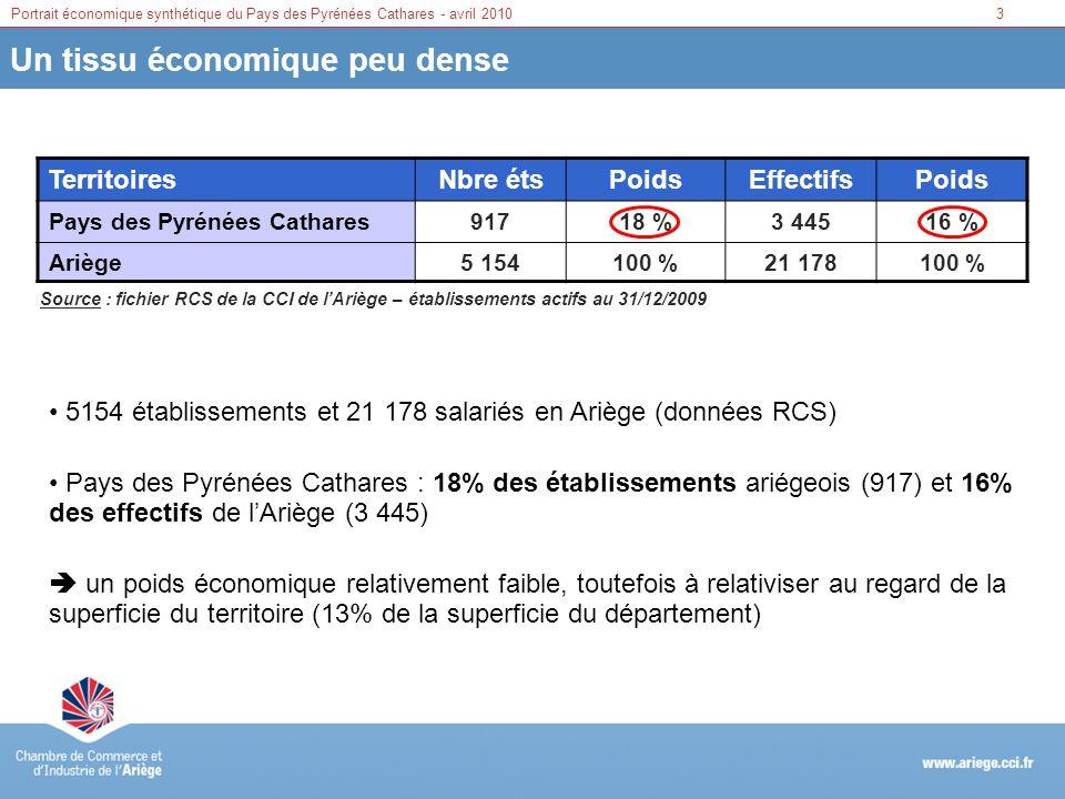 3Portrait économique synthétique du Pays des Pyrénées Cathares - avril 2010 Un tissu économique peu dense Territoires Nbre étsPoidsEffectifsPoids Pays