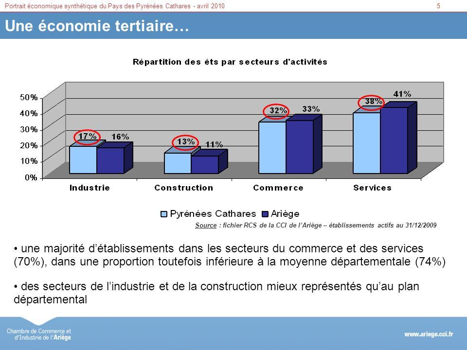 5Portrait économique synthétique du Pays des Pyrénées Cathares - avril 2010 Une économie tertiaire… Source : fichier RCS de la CCI de lAriège – établi