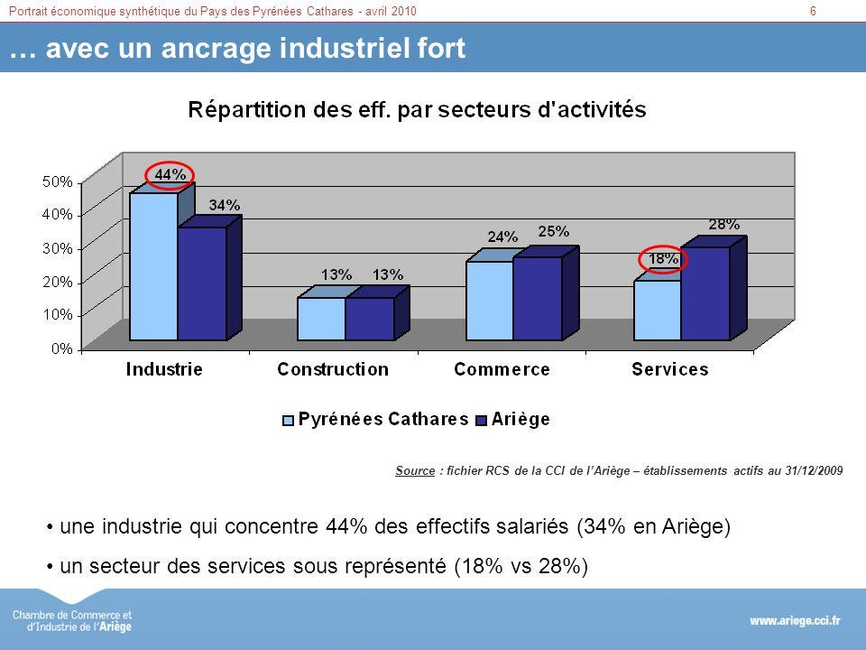 6Portrait économique synthétique du Pays des Pyrénées Cathares - avril 2010 … avec un ancrage industriel fort Source : fichier RCS de la CCI de lArièg