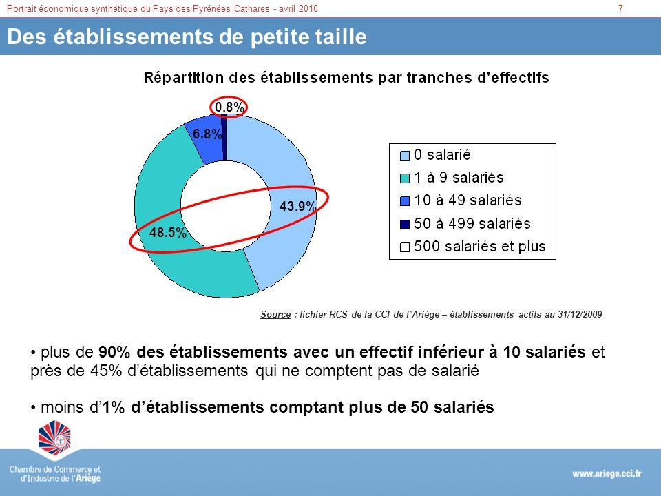 7Portrait économique synthétique du Pays des Pyrénées Cathares - avril 2010 Des établissements de petite taille Source : fichier RCS de la CCI de lAri
