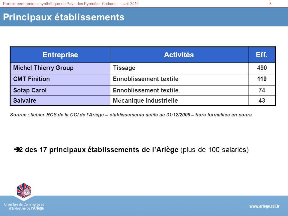 8Portrait économique synthétique du Pays des Pyrénées Cathares - avril 2010 Principaux établissements EntrepriseActivitésEff. Michel Thierry GroupTiss
