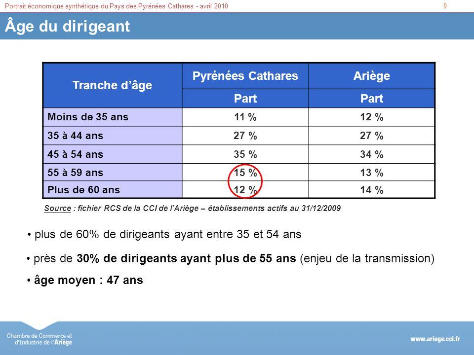 9Portrait économique synthétique du Pays des Pyrénées Cathares - avril 2010 Âge du dirigeant Tranche dâge Pyrénées CatharesAriège Part Moins de 35 ans