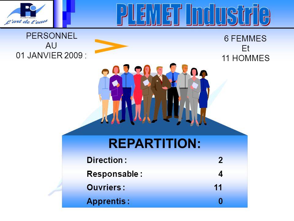 REPARTITION: Direction : 2 Responsable : 4 Ouvriers : 11 Apprentis : 0 PERSONNEL AU 01 JANVIER 2009 : 6 FEMMES Et 11 HOMMES