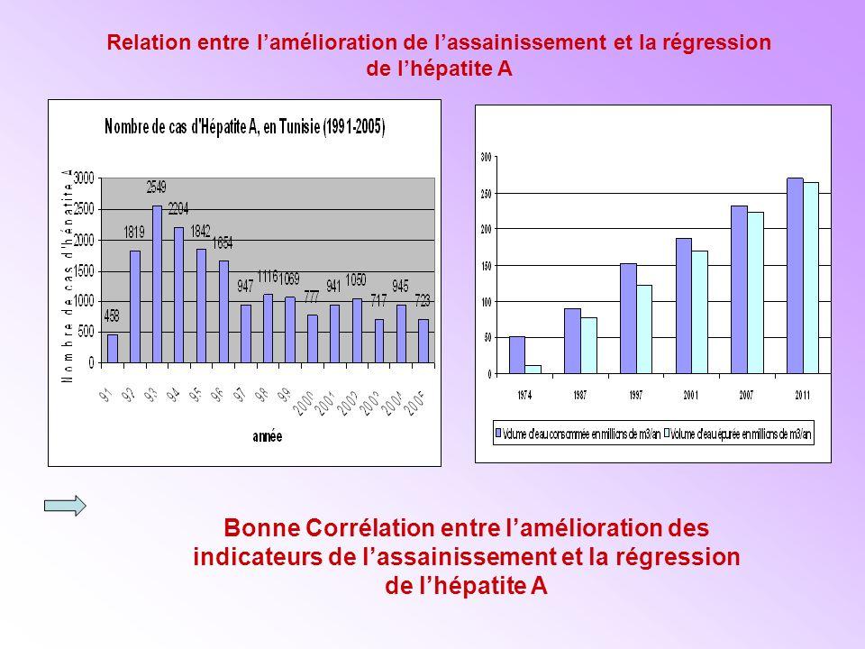 Relation entre lamélioration de lassainissement et la régression de lhépatite A Bonne Corrélation entre lamélioration des indicateurs de lassainissement et la régression de lhépatite A