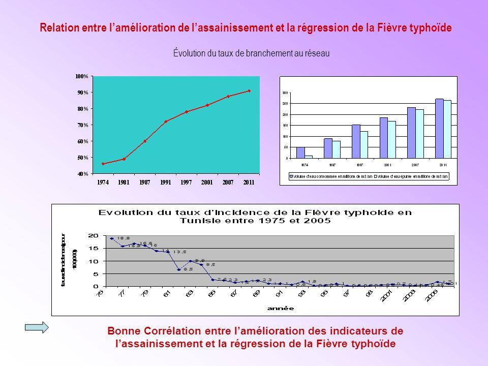 Relation entre lamélioration de lassainissement et la régression de la Fièvre typhoïde Évolution du taux de branchement au réseau Bonne Corrélation entre lamélioration des indicateurs de lassainissement et la régression de la Fièvre typhoïde