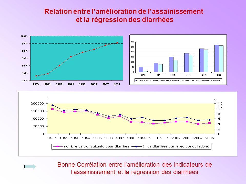 Relation entre lamélioration de lassainissement et la régression des diarrhées Bonne Corrélation entre lamélioration des indicateurs de lassainissement et la régression des diarrhées