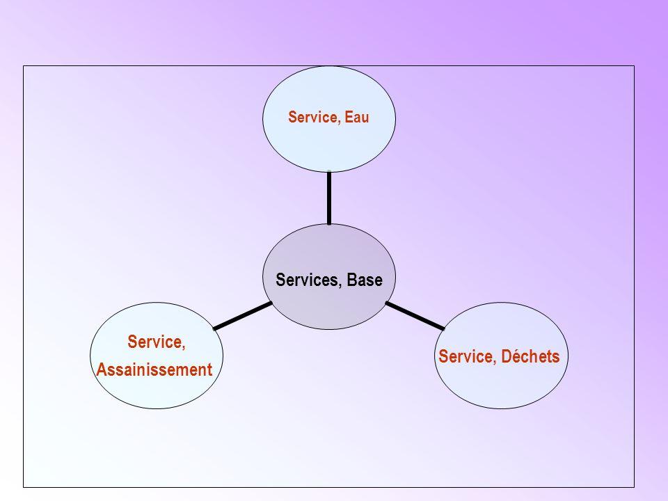 Services, Base Service, Eau Service, Déchets Service, Assainissement