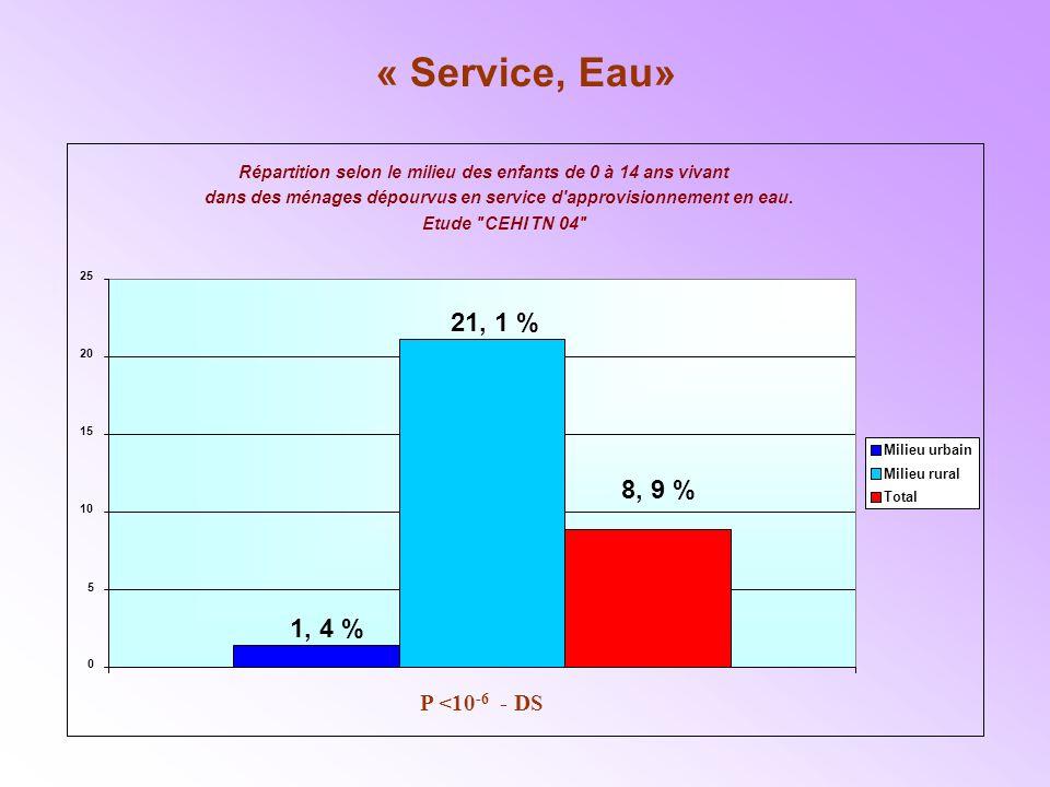 « Service, Eau» Répartition selon le milieu des enfants de 0 à 14 ans vivant dans des ménages dépourvus en service d approvisionnement en eau.