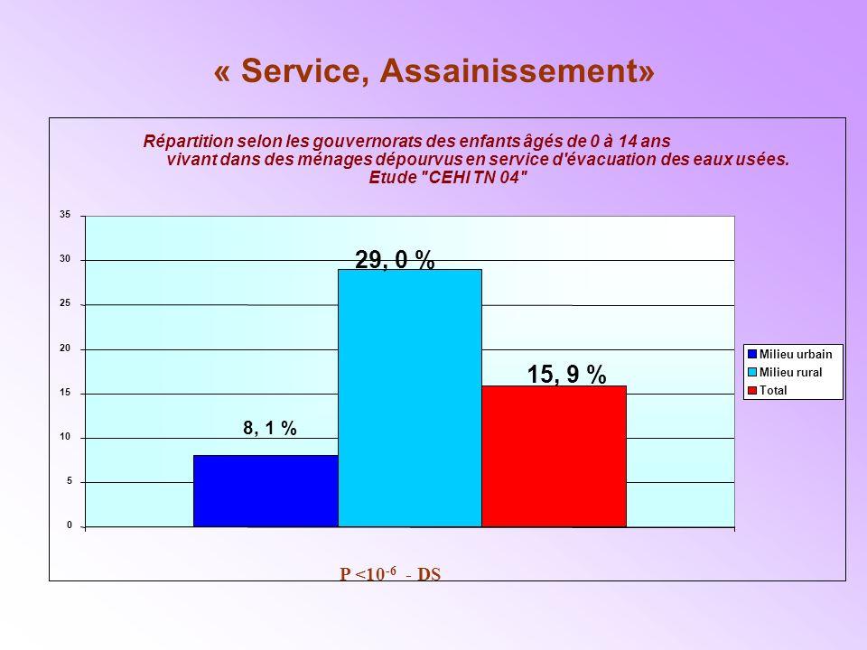 « Service, Assainissement» Répartition selon les gouvernorats des enfants âgés de 0 à 14 ans vivant dans des ménages dépourvus en service d évacuation des eaux usées.