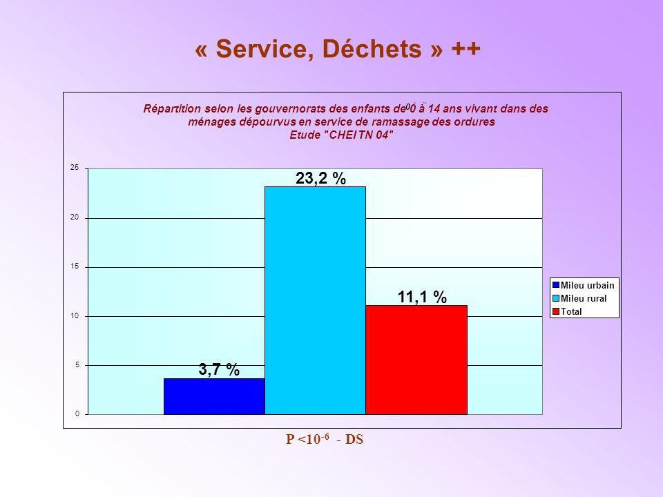 « Service, Déchets » ++ Répartition selon les gouvernorats des enfants de 0 à 14 ans vivant dans des 0 à14 ménages dépourvus en service de ramassage des ordures.