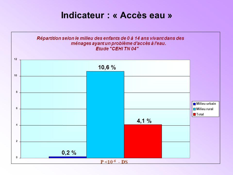 Indicateur : « Accès eau » Répartition selon le milieu des enfants de 0 à 14 ans vivant dans des ménages ayant un problème d accès à l eau.