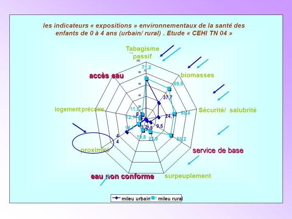 Tabagisme passif les indicateurs « expositions » environnementaux de la santé des enfants de 0 à 4 ans (urbain/ rural).