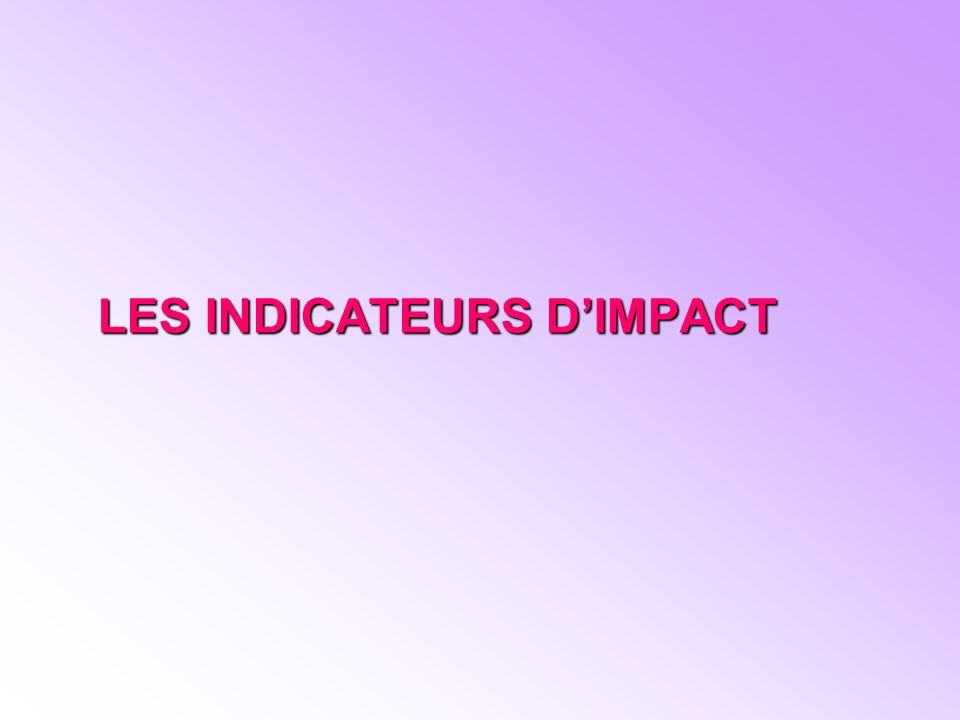 LES INDICATEURS DIMPACT