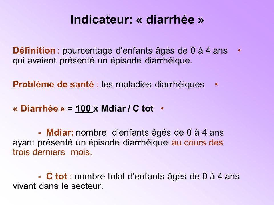 Indicateur: « diarrhée » Définition : pourcentage denfants âgés de 0 à 4 ans qui avaient présenté un épisode diarrhéique.