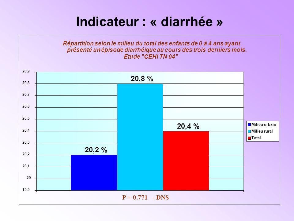 Indicateur : « diarrhée » Répartition selon le milieu du total des enfants de 0 à 4 ans ayant présenté un épisode diarrhéique au cours des trois derniers mois.