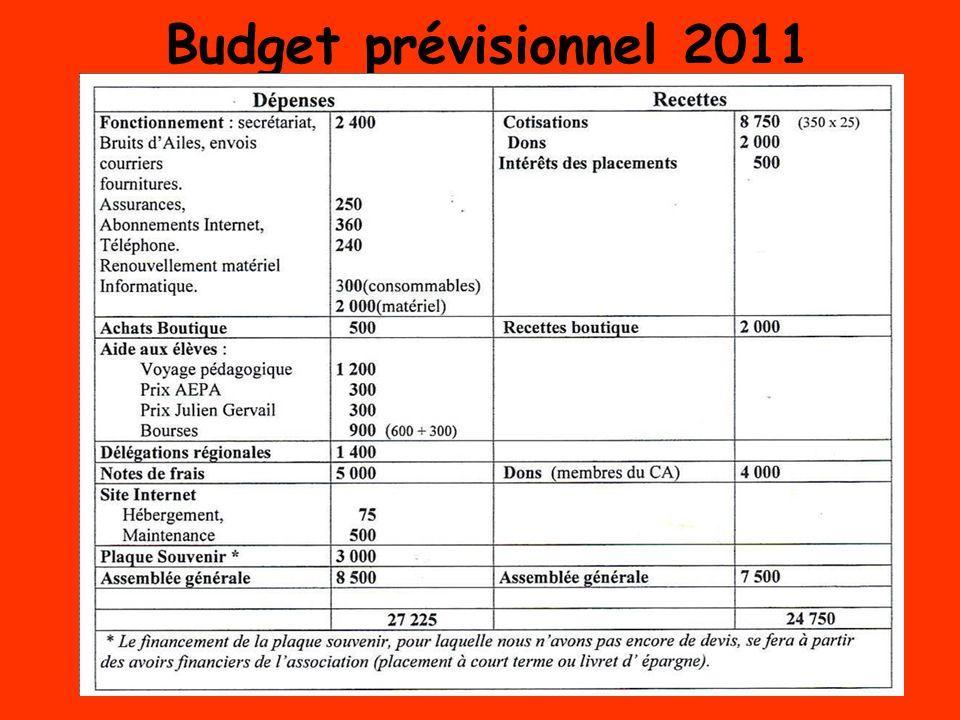 Budget prévisionnel 2011