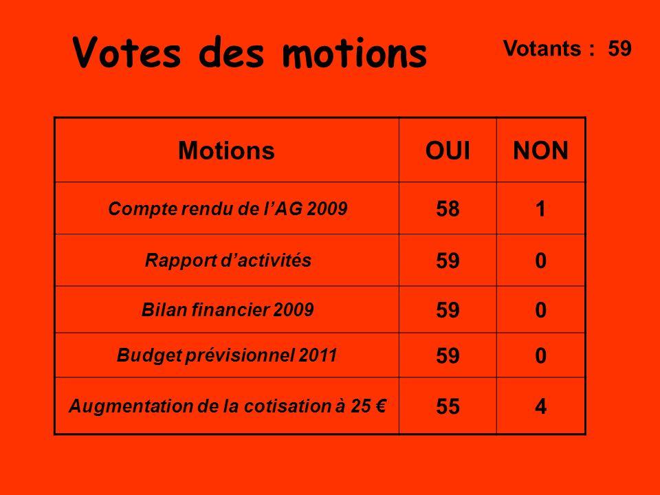 Votes des motions MotionsOUINON Compte rendu de lAG 2009 581 Rapport dactivités 590 Bilan financier 2009 590 Budget prévisionnel 2011 590 Augmentation