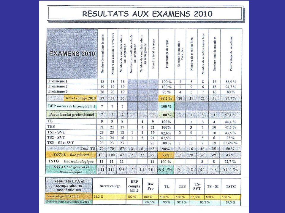 Site Internet Aepa.asso.fr + Identifiant adhérent + Mot de passe personnel