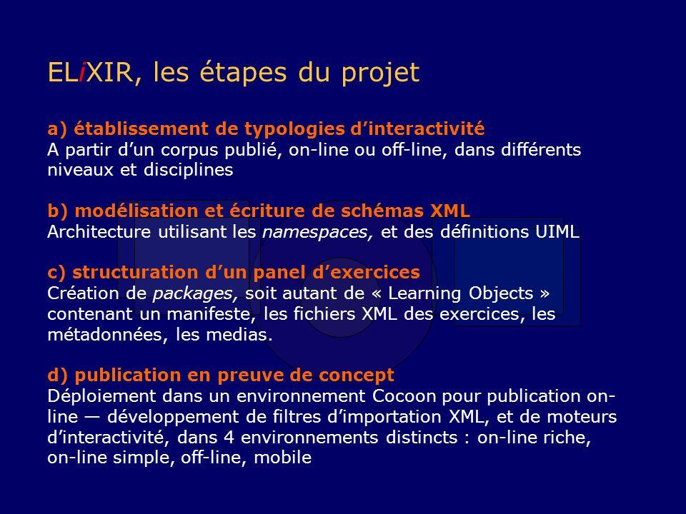 ELiXIR, les étapes du projet a) établissement de typologies dinteractivité A partir dun corpus publié, on-line ou off-line, dans différents niveaux et