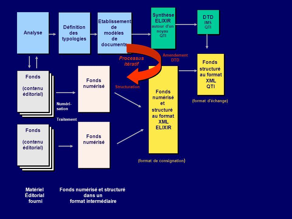 Fonds (contenu éditorial) Fonds (contenu éditorial) Fonds (contenu éditorial) Fonds (contenu éditorial) Matériel Éditorial fourni Fonds numérisé Fonds