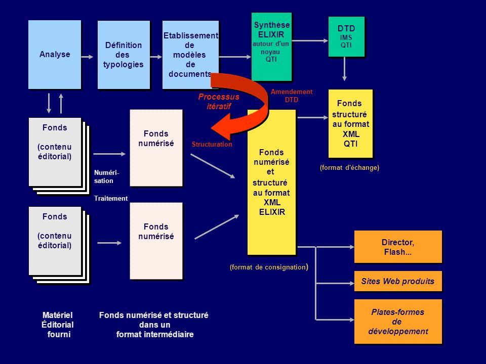 Plates-formes de développement Plates-formes de développement Director, Flash... Director, Flash... Sites Web produits Fonds (contenu éditorial) Fonds