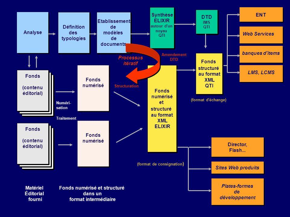 Plates-formes de développement Plates-formes de développement LMS Director, Flash... Director, Flash... Sites Web produits Fonds (contenu éditorial) F