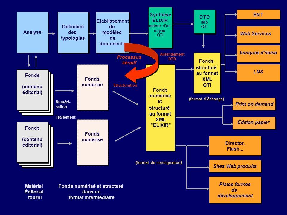 Plates-formes de développement Plates-formes de développement LMS Director, Flash... Director, Flash... Sites Web produits Print on demand Fonds (cont