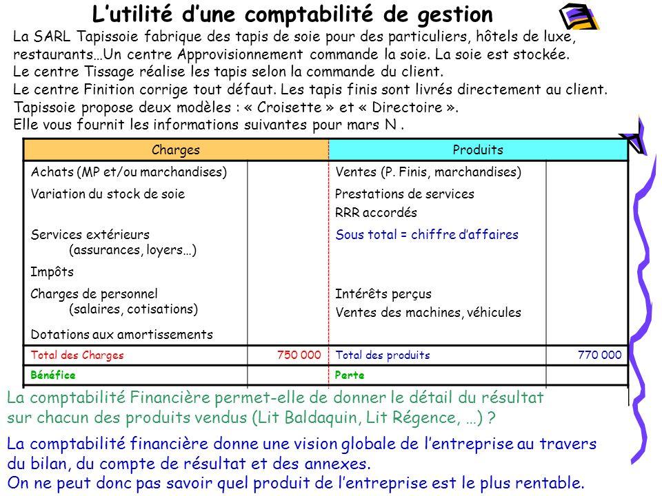 Lutilité dune comptabilité de gestion Pour déterminer le coût dun tapis, il faut additionner une série de charges, qui ont, pour la plupart, été enregistrées par la comptabilité financière.