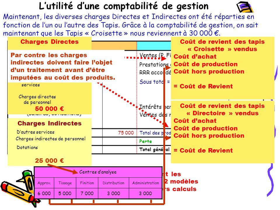 Lutilité dune comptabilité de gestion ChargesProduits Achats (MP et/ou marchandises)Ventes (P.