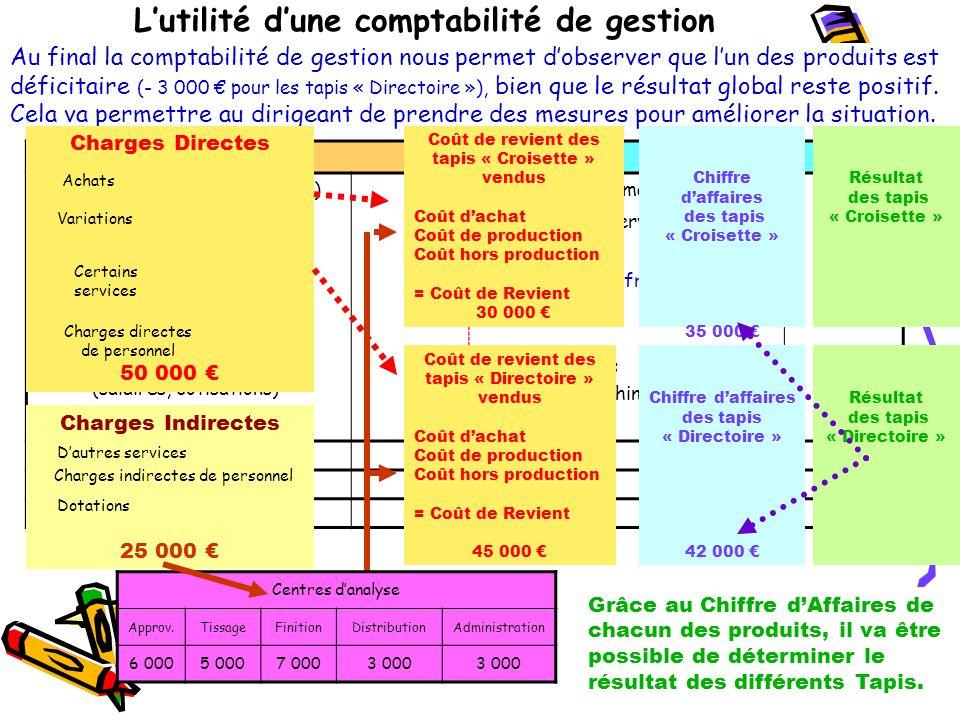 DOSSIER 02 DOSSIER 02 Activité 2 : Le calcul du coût complet dans la SA Méreau Retour vers les liens