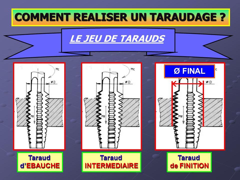 COMMENT REALISER UN TARAUDAGE ? LE JEU DE TARAUDS Taraud de FINITION Taraud dEBAUCHE TaraudINTERMEDIAIRE Ø FINAL