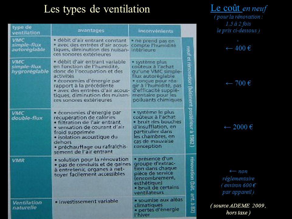 Les types de ventilation Le coût en neuf ( pour la rénovation : 1,5 à 2 fois le prix ci-dessous ). 400 700 2000 non réglementaire ( environ 600 par ap