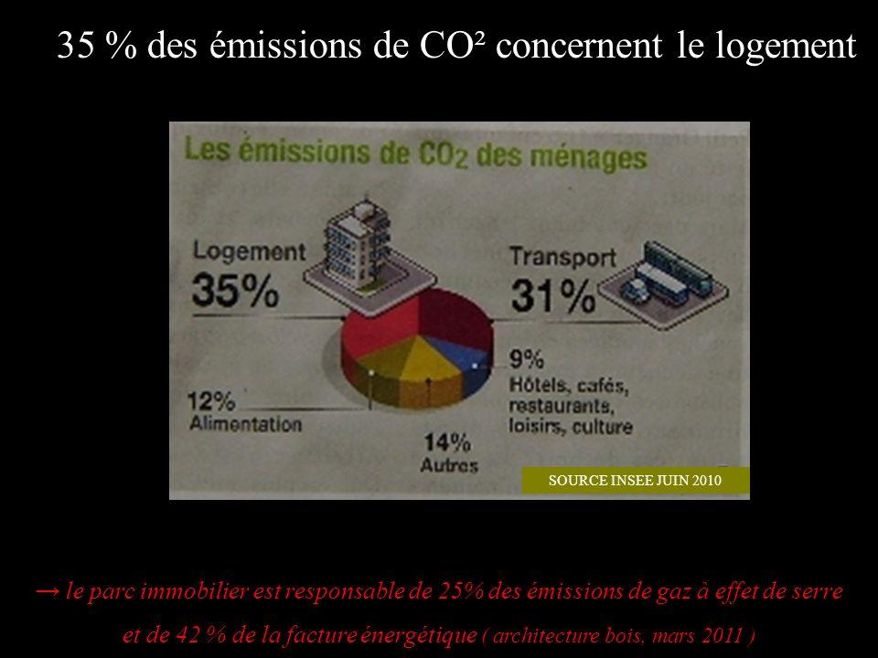 le parc immobilier est responsable de 25% des émissions de gaz à effet de serre et de 42 % de la facture énergétique ( architecture bois, mars 2011 )