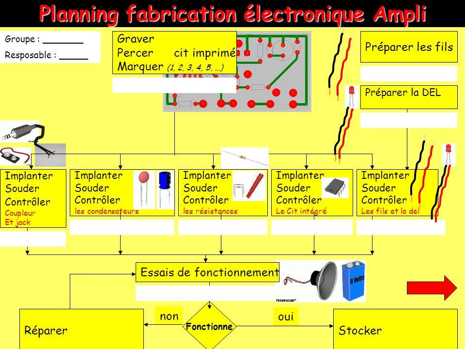non Planning fabrication électronique Ampli Préparer les fils Implanter Souder Contrôler les résistances Implanter Souder Contrôler les condensateurs