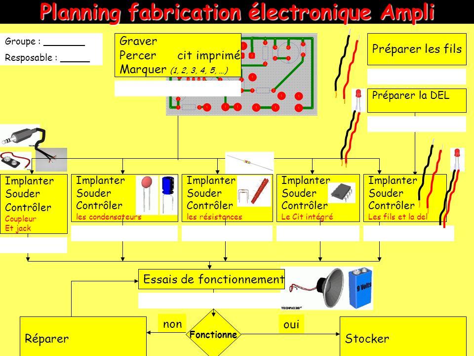 Planning fabrication électronique Ampli non Préparer les fils Implanter Souder Contrôler les résistances Implanter Souder Contrôler les condensateurs