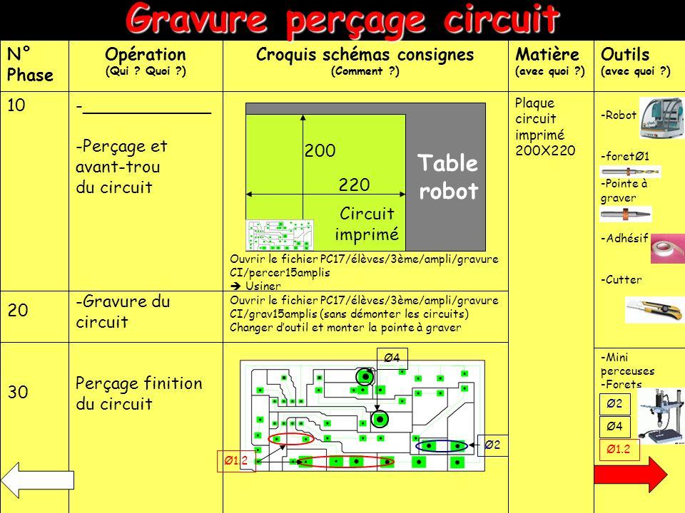Marquer le circuit imprimé Outils (avec quoi ?) N° Phase Opération (Qui .