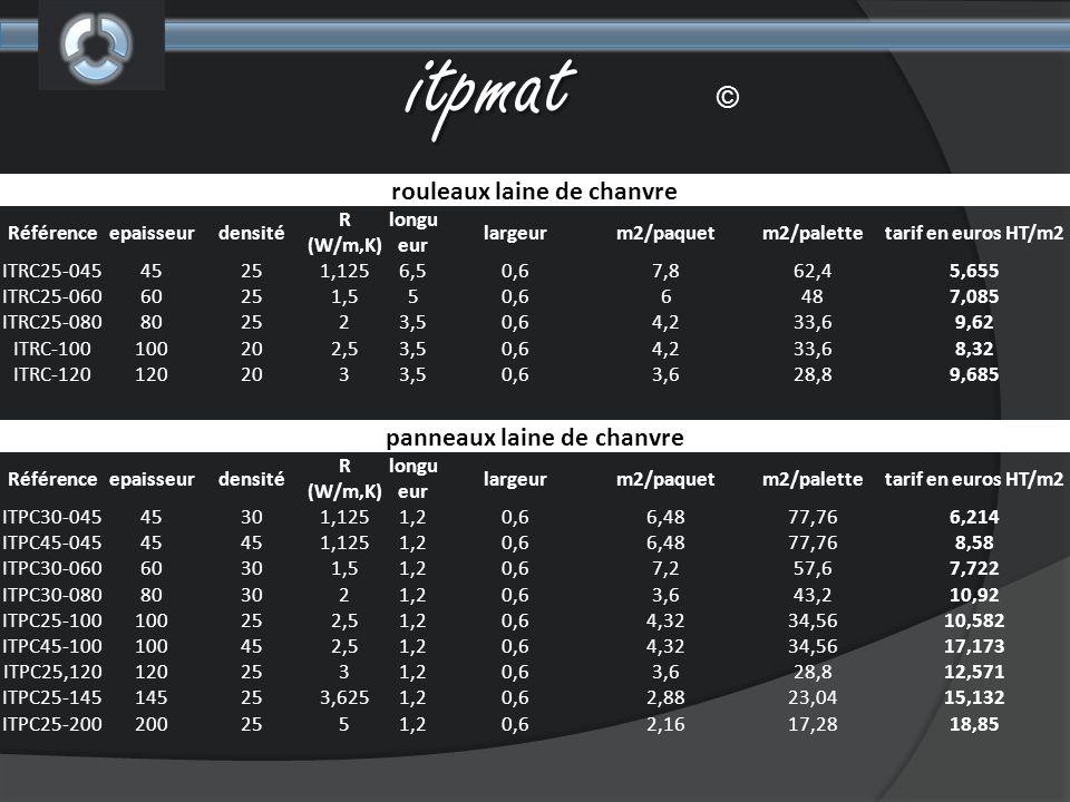 itpmat © rouleaux laine de chanvre Référenceepaisseurdensité R (W/m,K) longu eur largeurm2/paquetm2/palettetarif en euros HT/m2 ITRC25-04545251,1256,5