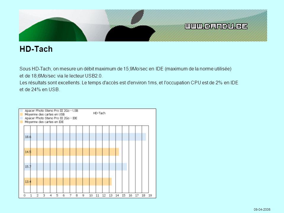HD-Tach Sous HD-Tach, on mesure un débit maximum de 15,9Mo/sec en IDE (maximum de la norme utilisée) et de 18,6Mo/sec via le lecteur USB2.0.