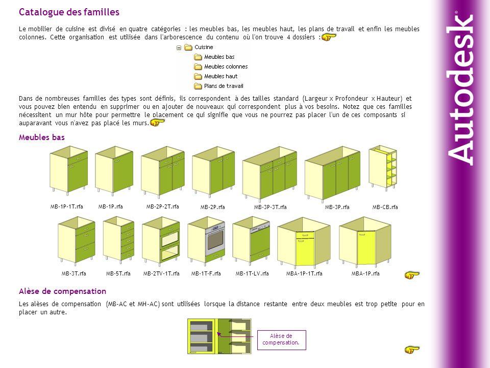 Catalogue des familles Le mobilier de cuisine est divisé en quatre catégories : les meubles bas, les meubles haut, les plans de travail et enfin les m