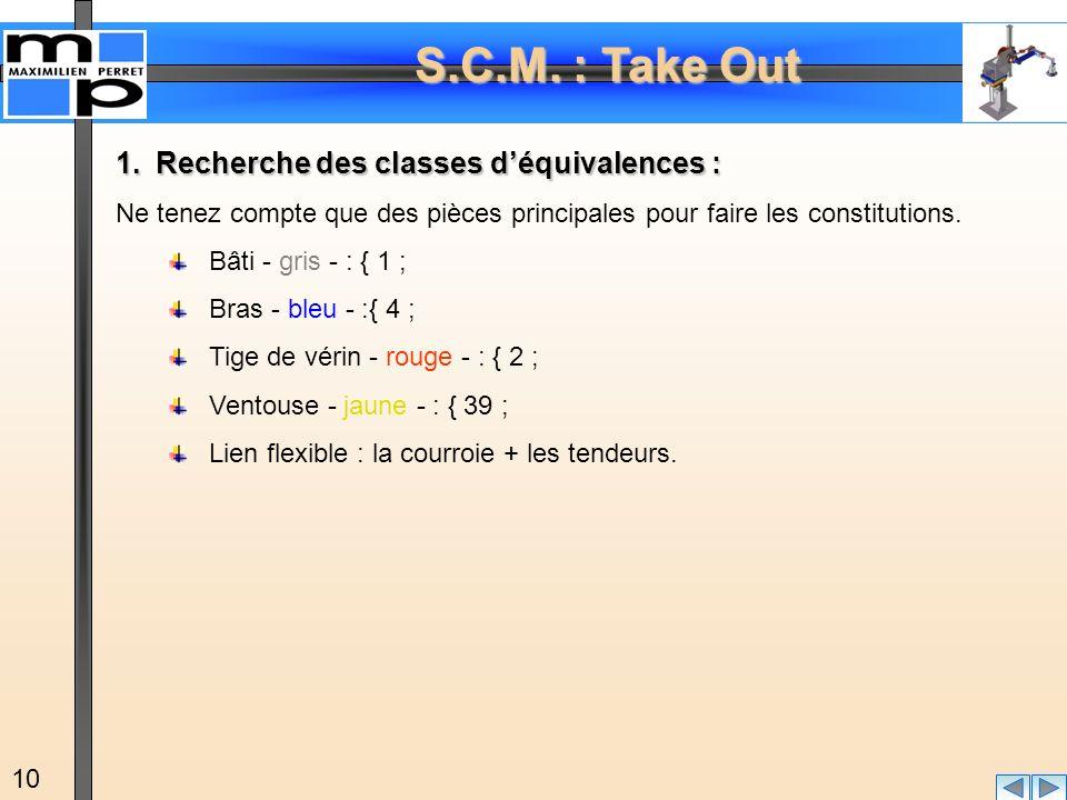 S.C.M. : Take Out 10 1.Recherche des classes déquivalences : Ne tenez compte que des pièces principales pour faire les constitutions. Bâti - gris - :
