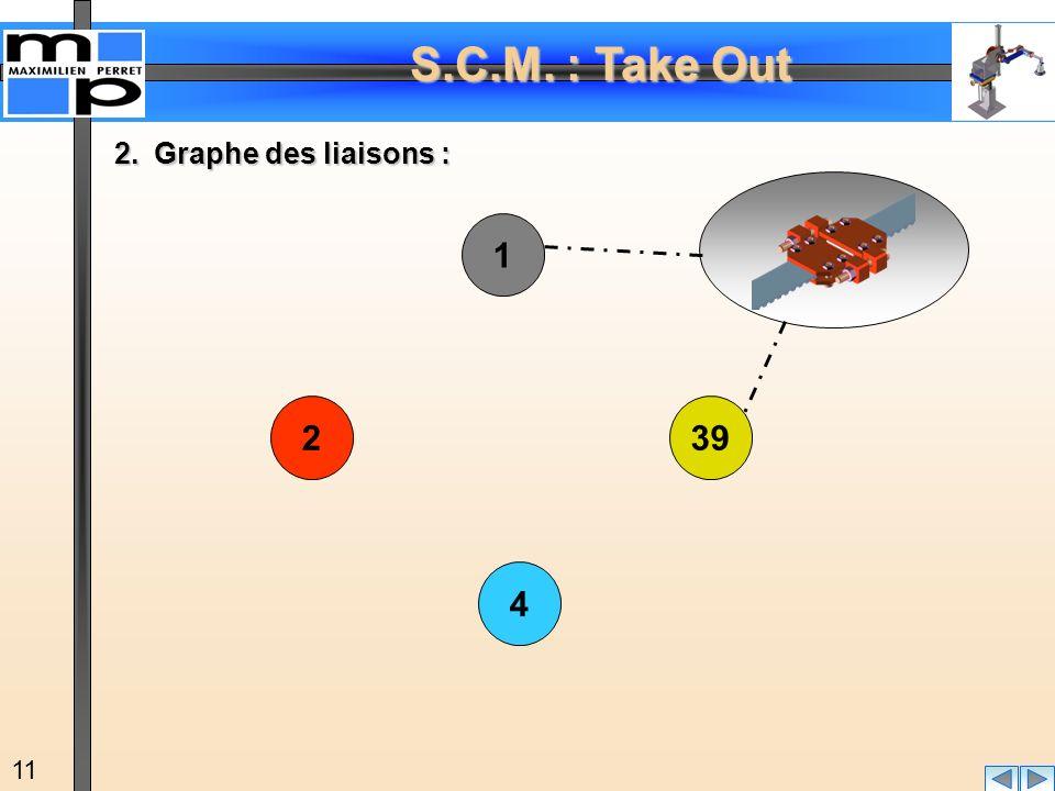 S.C.M. : Take Out 11 2.Graphe des liaisons : 1 4 392