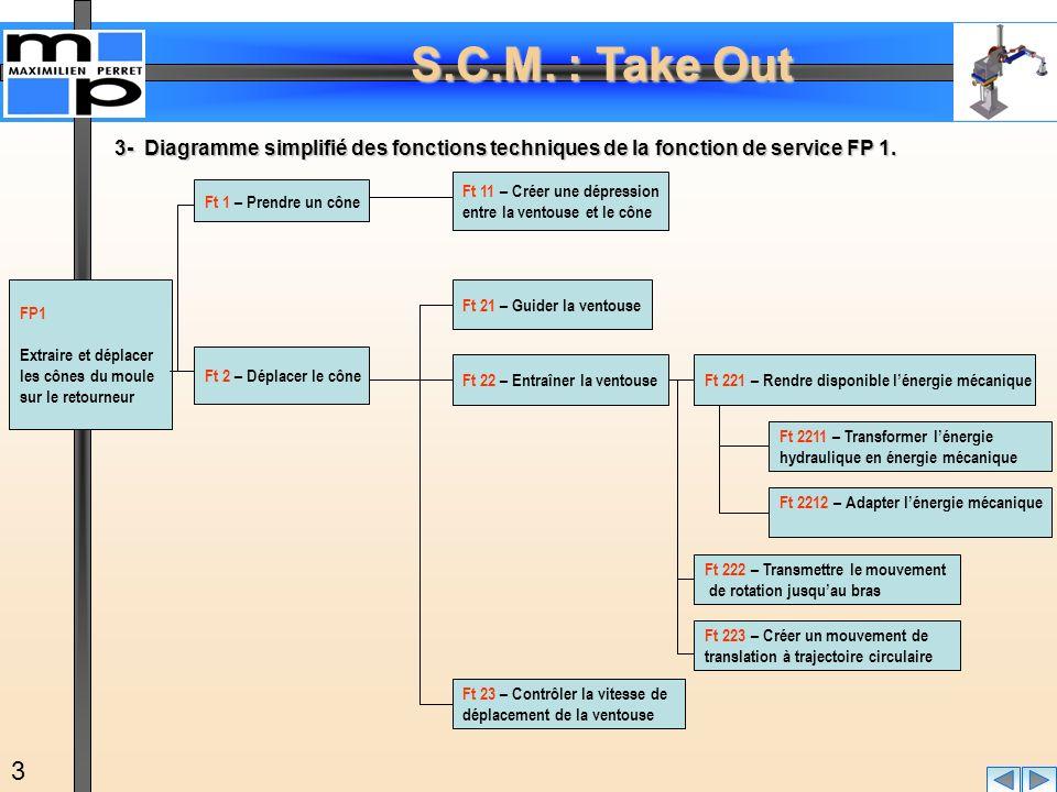 S.C.M. : Take Out 3 FP1 Extraire et déplacer les cônes du moule sur le retourneur Ft 1 – Prendre un cône Ft 11 – Créer une dépression entre la ventous