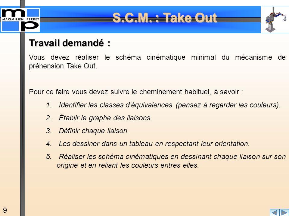 S.C.M. : Take Out 9 Travail demandé : Vous devez réaliser le schéma cinématique minimal du mécanisme de préhension Take Out. Pour ce faire vous devez