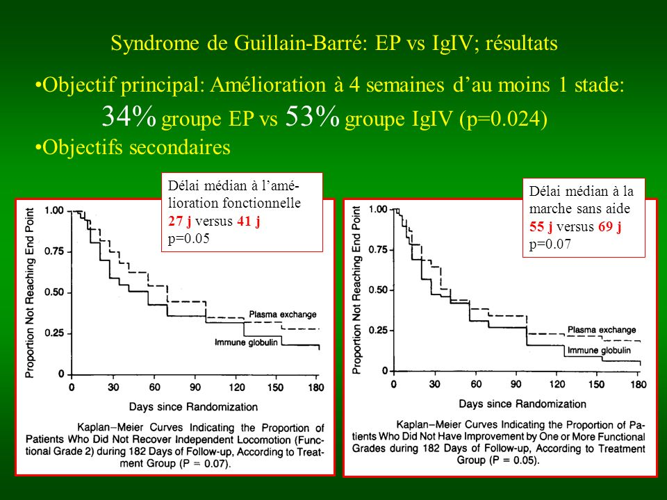 Syndrome de Guillain-Barré: EP vs IgIV; résultats Objectif principal: Amélioration à 4 semaines dau moins 1 stade: 34% groupe EP vs 53% groupe IgIV (p=0.024) Objectifs secondaires Délai médian à lamé- lioration fonctionnelle 27 j versus 41 j p=0.05 Délai médian à la marche sans aide 55 j versus 69 j p=0.07