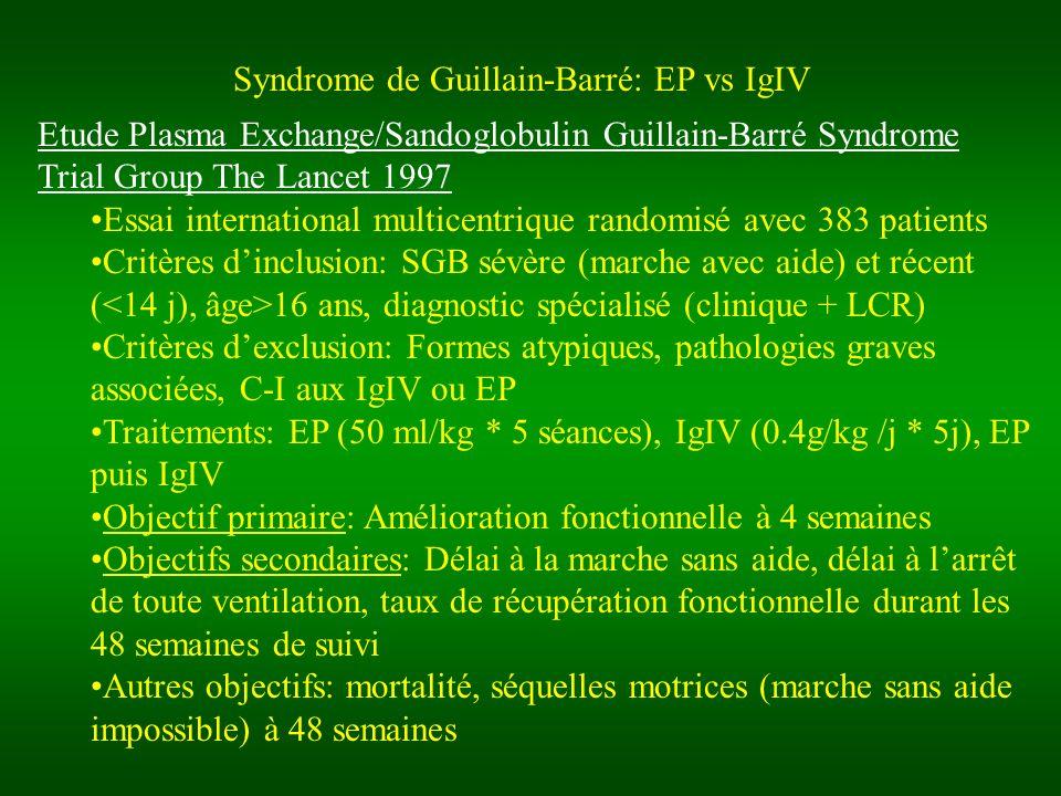 Syndrome de Guillain-Barré: EP vs IgIV Etude Plasma Exchange/Sandoglobulin Guillain-Barré Syndrome Trial Group The Lancet 1997 Essai international multicentrique randomisé avec 383 patients Critères dinclusion: SGB sévère (marche avec aide) et récent ( 16 ans, diagnostic spécialisé (clinique + LCR) Critères dexclusion: Formes atypiques, pathologies graves associées, C-I aux IgIV ou EP Traitements: EP (50 ml/kg * 5 séances), IgIV (0.4g/kg /j * 5j), EP puis IgIV Objectif primaire: Amélioration fonctionnelle à 4 semaines Objectifs secondaires: Délai à la marche sans aide, délai à larrêt de toute ventilation, taux de récupération fonctionnelle durant les 48 semaines de suivi Autres objectifs: mortalité, séquelles motrices (marche sans aide impossible) à 48 semaines
