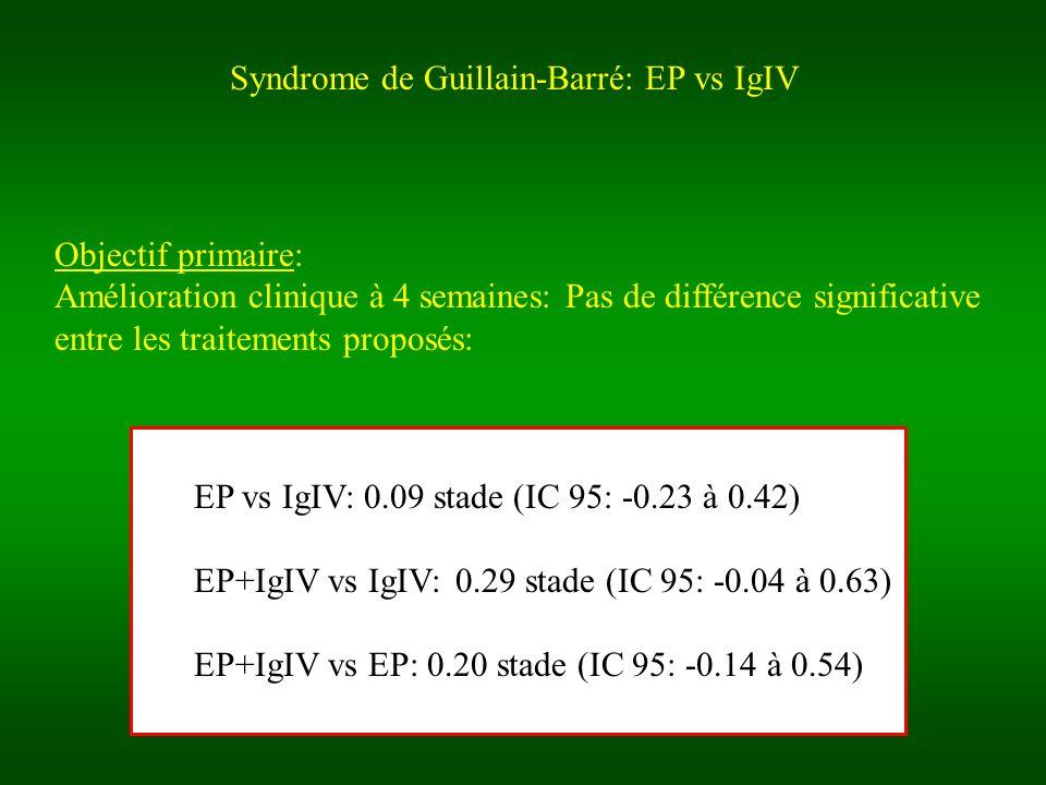Syndrome de Guillain-Barré: EP vs IgIV Objectif primaire: Amélioration clinique à 4 semaines: Pas de différence significative entre les traitements proposés: EP vs IgIV: 0.09 stade (IC 95: -0.23 à 0.42) EP+IgIV vs IgIV: 0.29 stade (IC 95: -0.04 à 0.63) EP+IgIV vs EP: 0.20 stade (IC 95: -0.14 à 0.54)