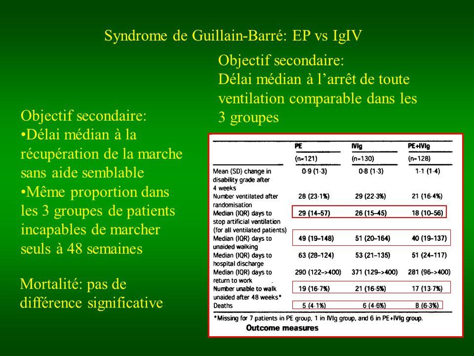 Syndrome de Guillain-Barré: EP vs IgIV Objectif secondaire: Délai médian à larrêt de toute ventilation comparable dans les 3 groupes Objectif secondai