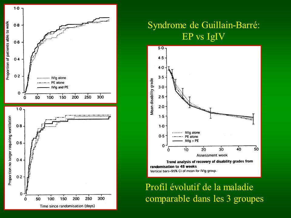 Syndrome de Guillain-Barré: EP vs IgIV Profil évolutif de la maladie comparable dans les 3 groupes